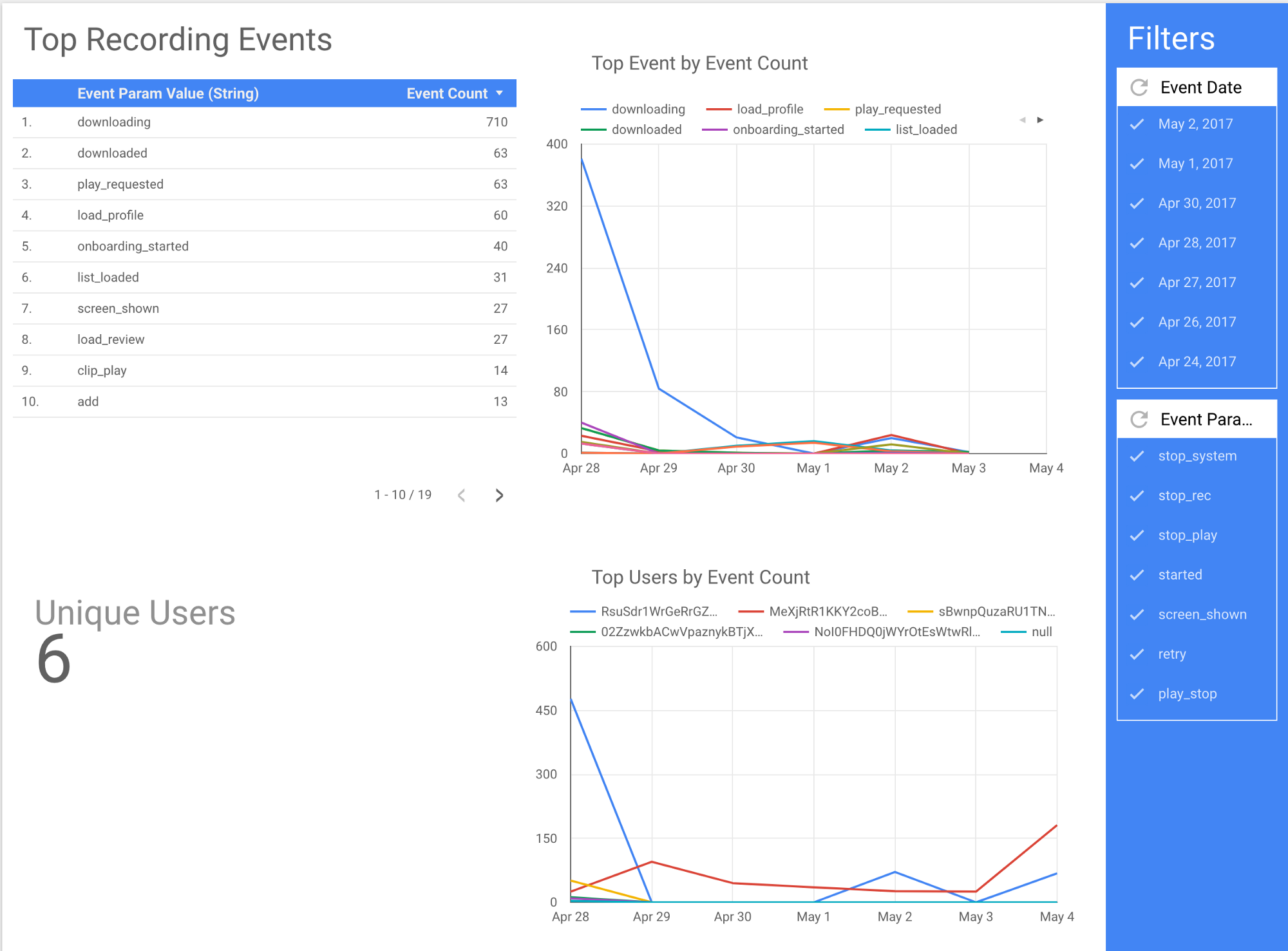 Cheap yet powerful app analytics using data studio bigquery and some advantages of this setup urtaz Images