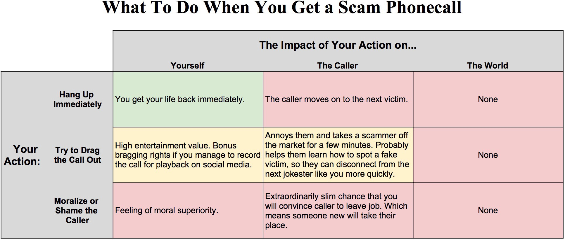 how to scam someone