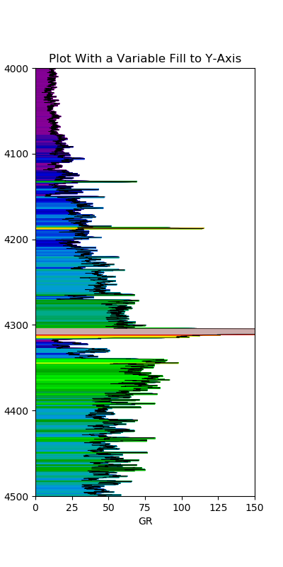 Gamma Ray plot with a variable gradient fill using fill_betweenx.