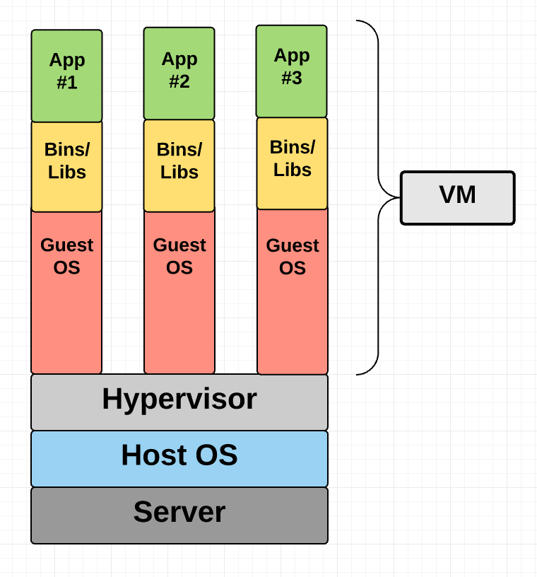 Virtual Machine Diagram
