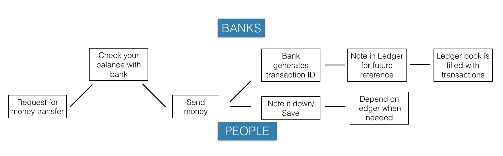 This Is How Blockchain Works Banking Example