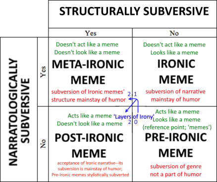 how to design a viral meme ux planet