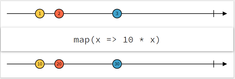 map operator ([rx marbles](https://rxmarbles.com/#map))