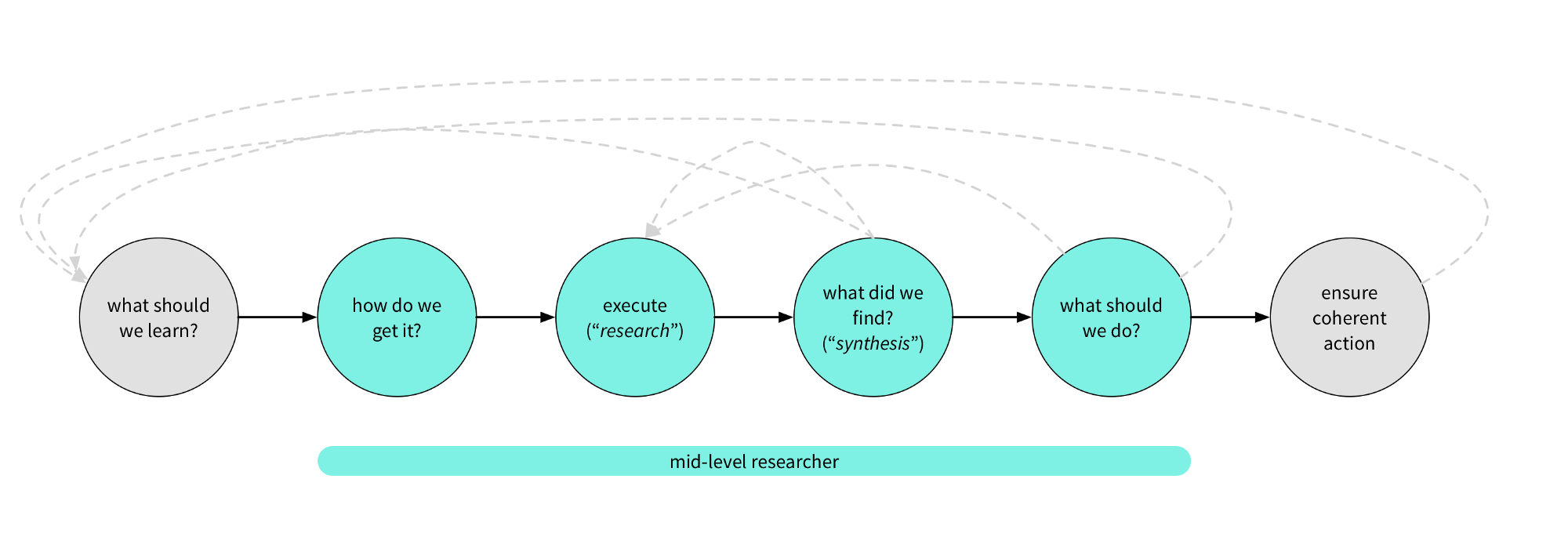 The researcher\'s journey: leveling up as a user researcher