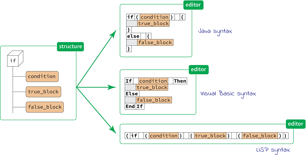 Looking At Code Through The Prism Of Jetbrains Mps Mikhail Barash Block Diagram Java Moreover We Can Switch Between Different Projections When Edit