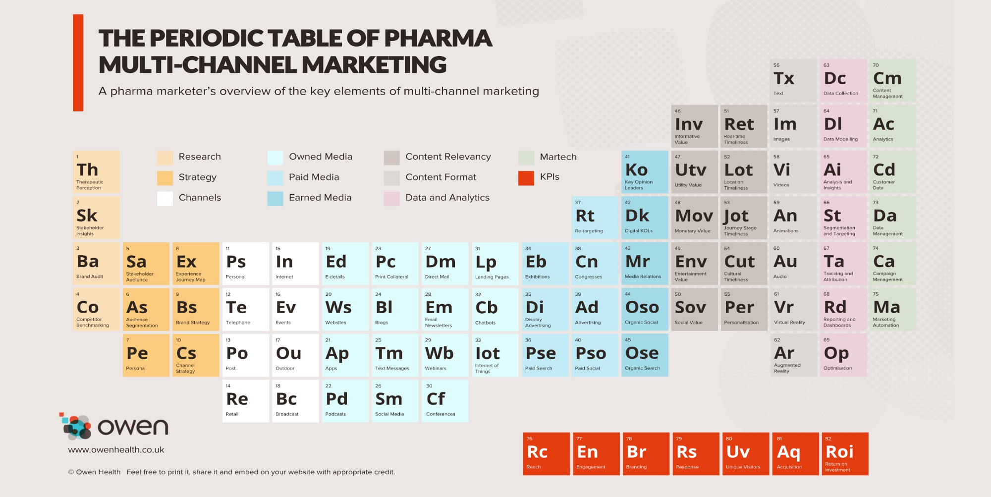 The periodic table of pharma multi channel marketing gamestrikefo Choice Image
