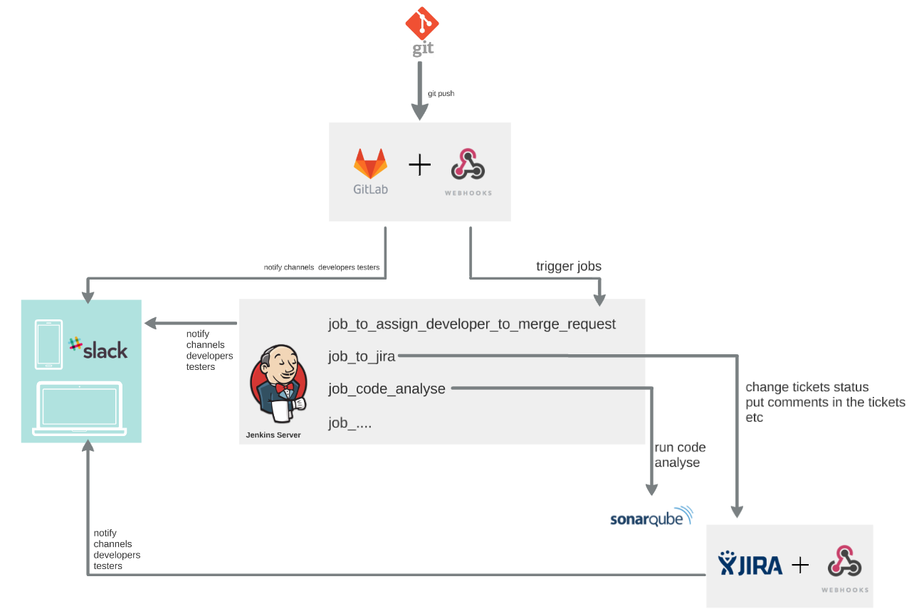 View Git Mits Branches S In Jira All Servers Including Github Bitbucket Gitlab Gerrit Vsts Tfs Supported