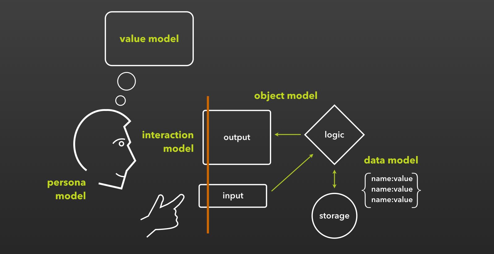 mental models The proposition that people rely on mental models was first put forward by the scottish psychologist kenneth craik in 1943 in his book the nature of exploration (craik 1943), he wrote that the mind constructs small-scale models of reality that it uses to reason, to anticipate events and to.
