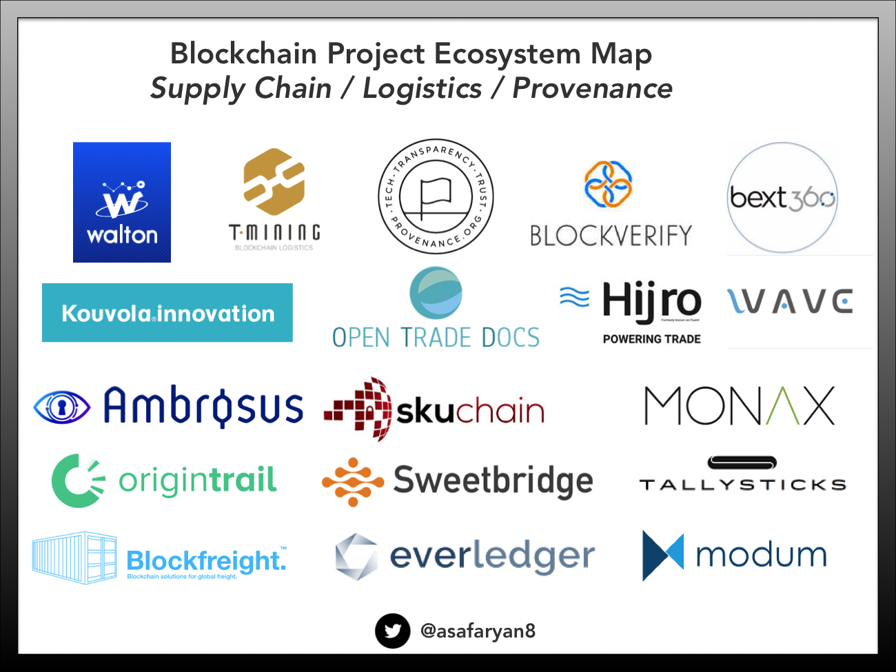 Blockchain projects aiming to reinvent the Supply Chain: Landscape Map