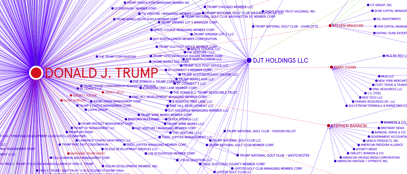 Donald J. Trumps web of conflict-of-interest overlapping with Stephen Bannon, Steven Mnuchin, and Gary Cohn of Goldman Sachs, which sit in between the Kushner Companies. Source: GraphCommons