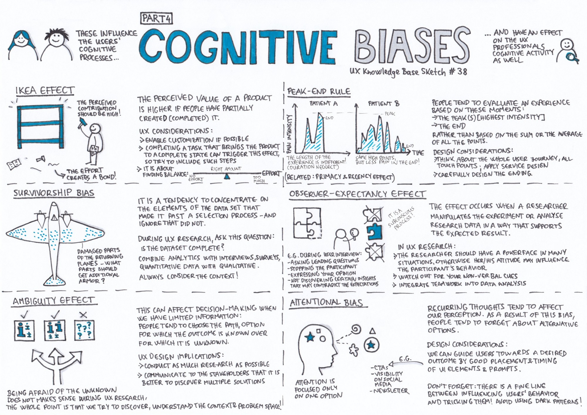 Cognitive Bias Part 4 Ux Knowledge Base Sketch