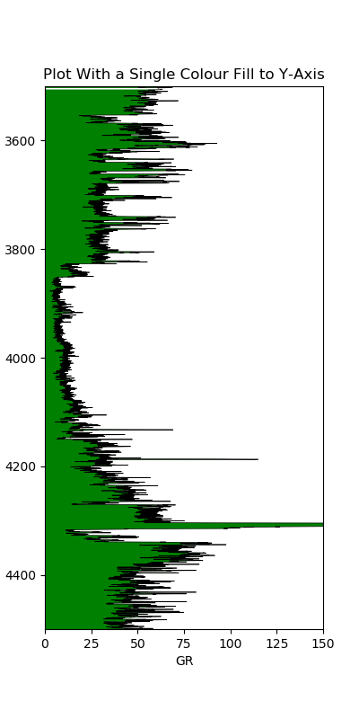 Gamma Ray data with a color fill to the y-axis.