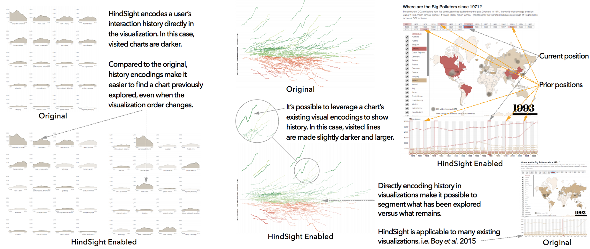 Hindsight Encouraging Exploration And Engagement In Data Visualization
