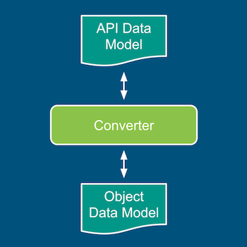 Conversion tactic for implementing Object Data Model