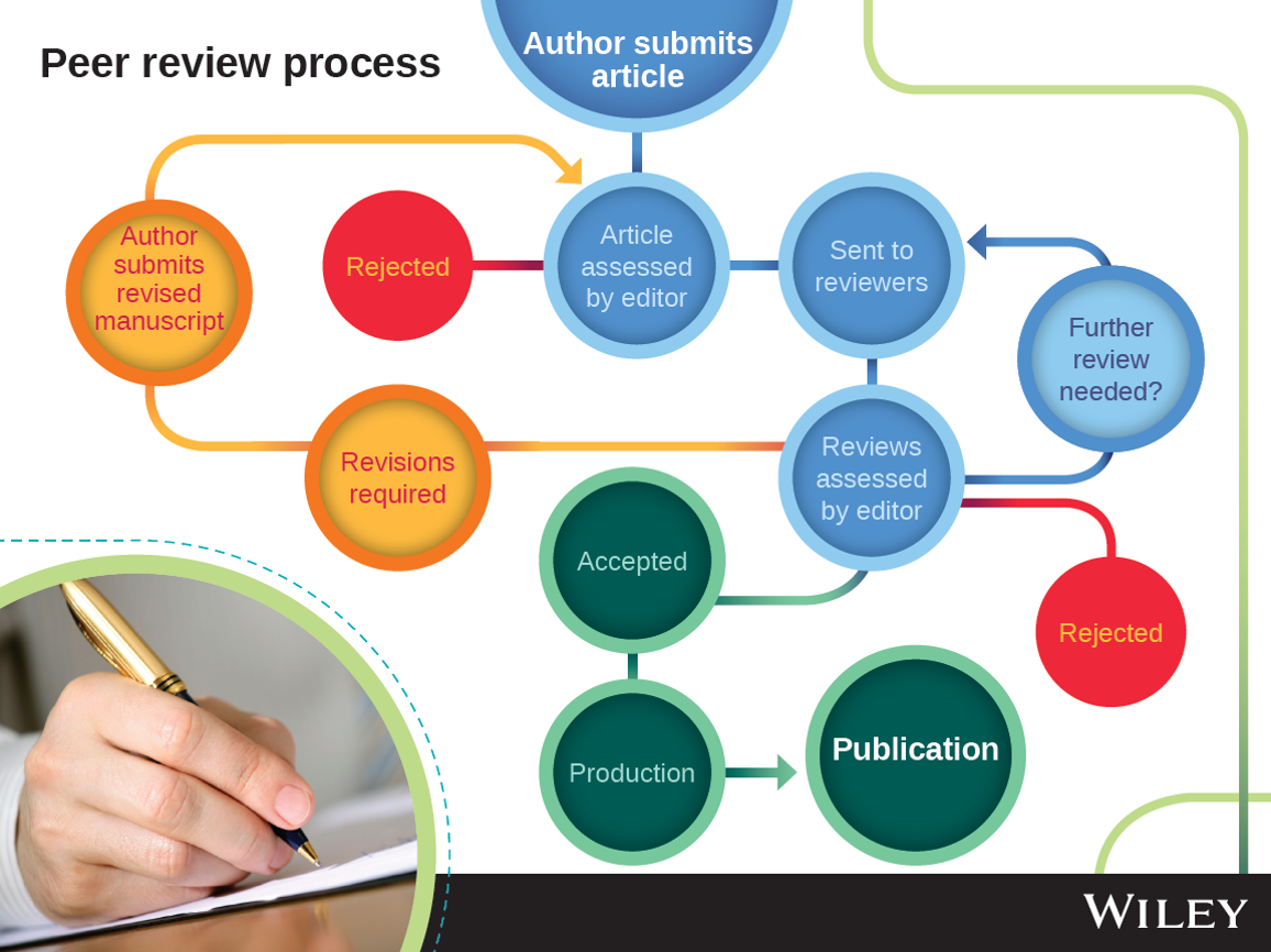 why is peer reviewed literature important Peer review has been a formal part of scientific communication since the first scientific journals appeared more than 300 acknowledges the important role of.