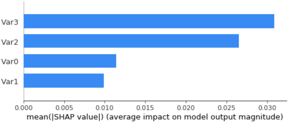 Average SHAP values (feature importance) on the dummy dataset, using just an all zeroes sample as background data.