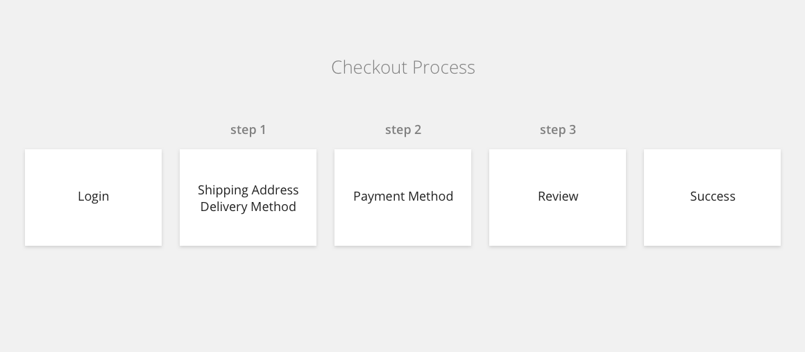 Redesign checkout process of lazada mobile app prototypr overall this looks like a very normal checkout process for a complicated platform like lazada where we had many payment options complex delivery methods ccuart Images