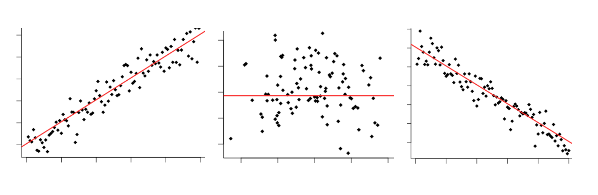 You've probably seen it all before: Positive correlation, zero correlation,  negative correlation