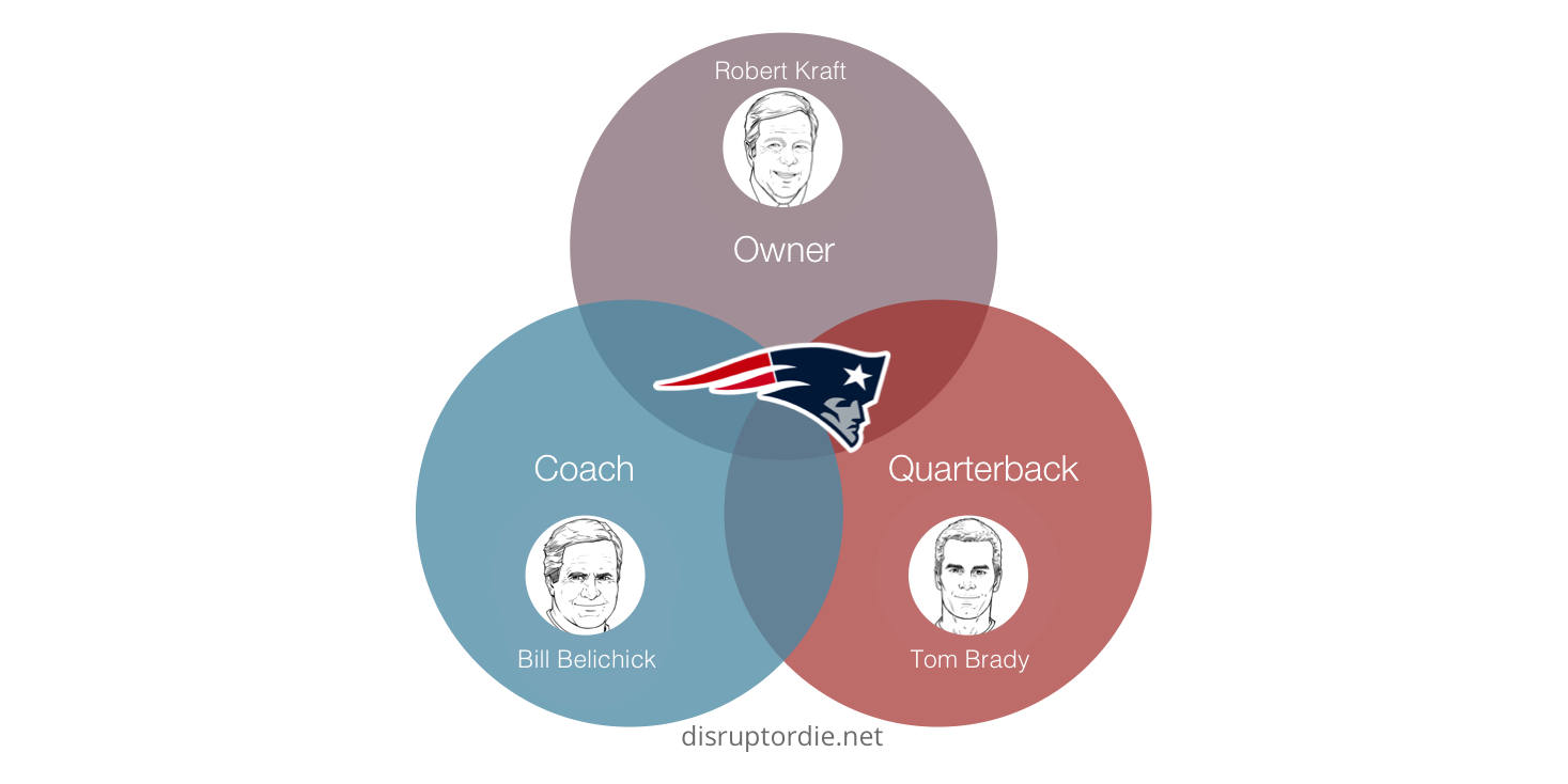 Holy trinity what innovators can learn from the new england patriots ive also witnessed the polar opposite in action having spent the last decade in the san francisco bay area i had recently watched the san francisco 49ers pooptronica Images