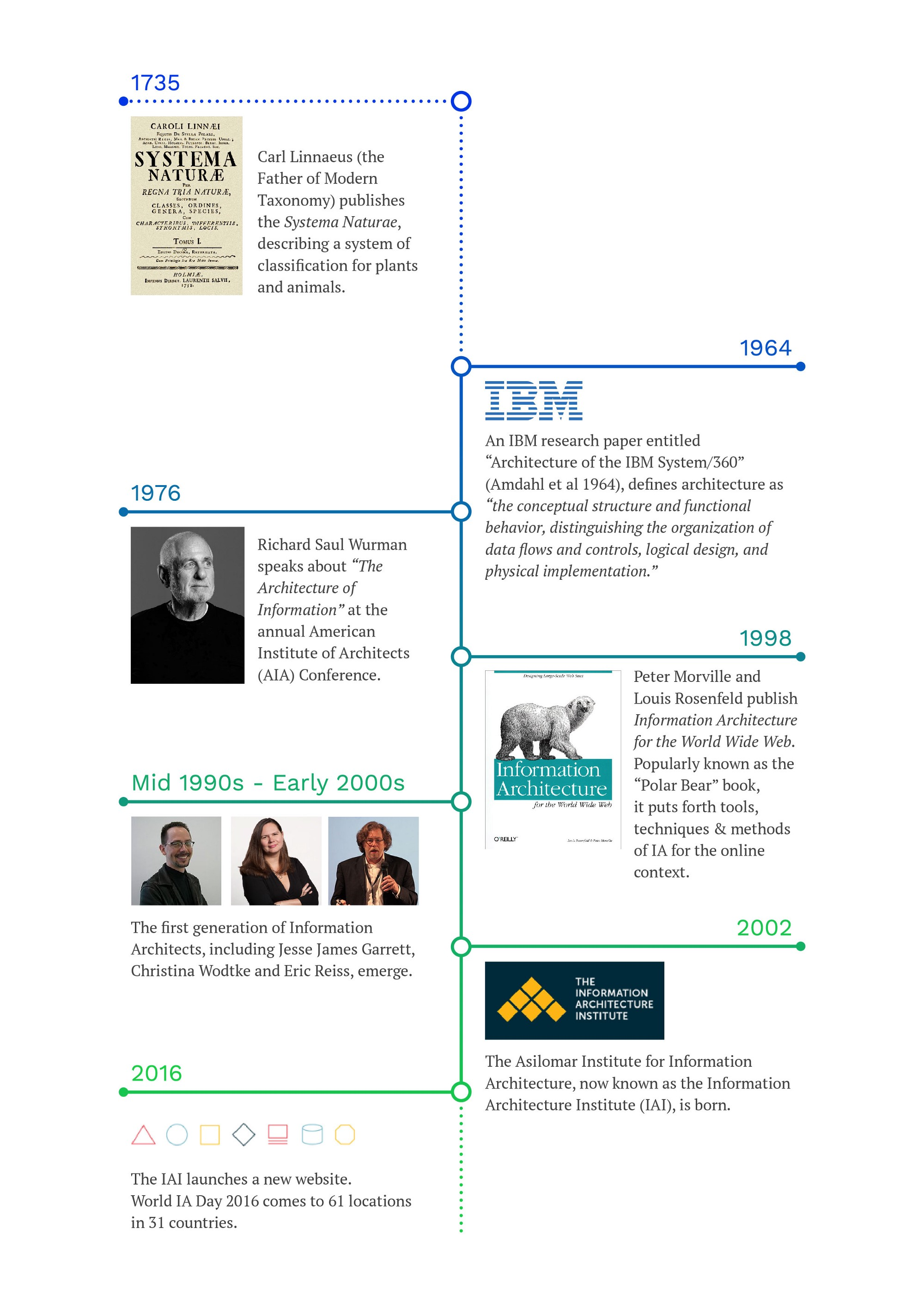 History Of Information Architecture / Source: Journal Of IA, Wikipedia And  IAI