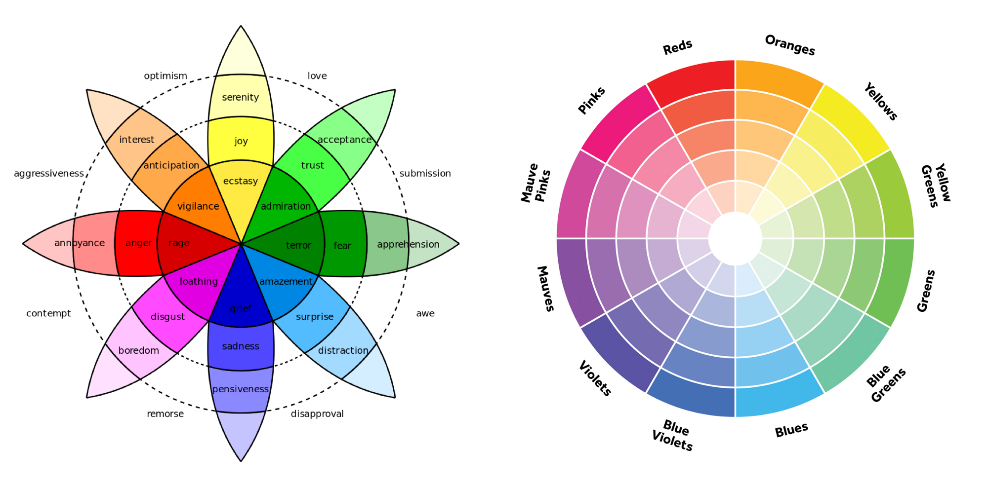 Reimagining The User Funnel With Color Emotion Dating And Quantum