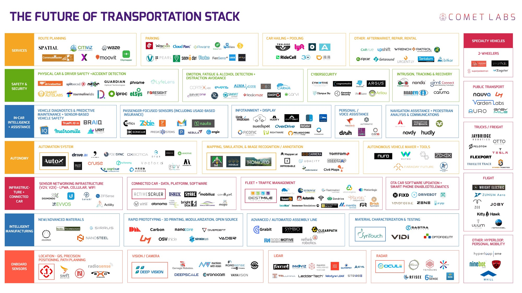 No Less Than 263 Startups Are In The Autonomous Car Race