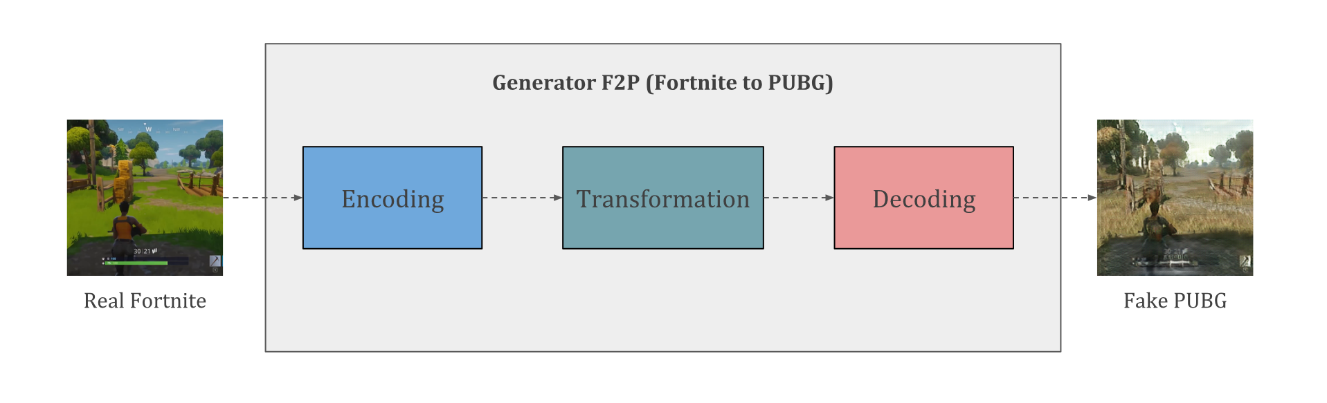 Overview of Generator F2P shown in the previous figure.