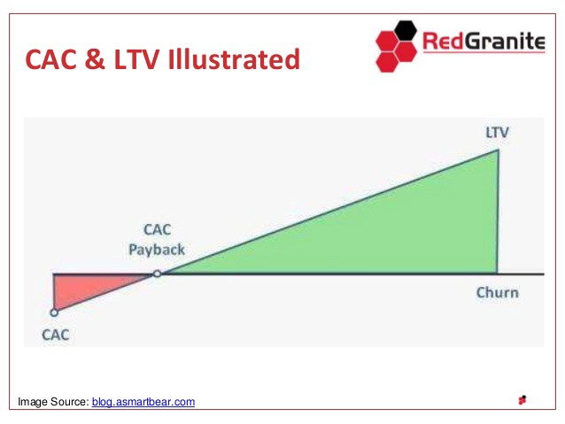 Customer Acquisition Cost and Lifetime Value (CAC & LTV), Red Granite, https://www.slideshare.net/SarahWilzMEd/cacltv-workshop-redgranite62414pptx
