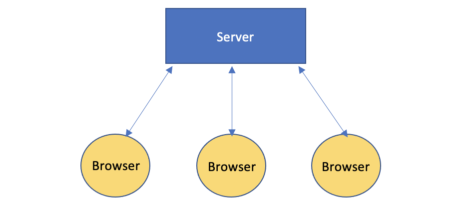Diagram by the author: The basic architecture of the WebSockets