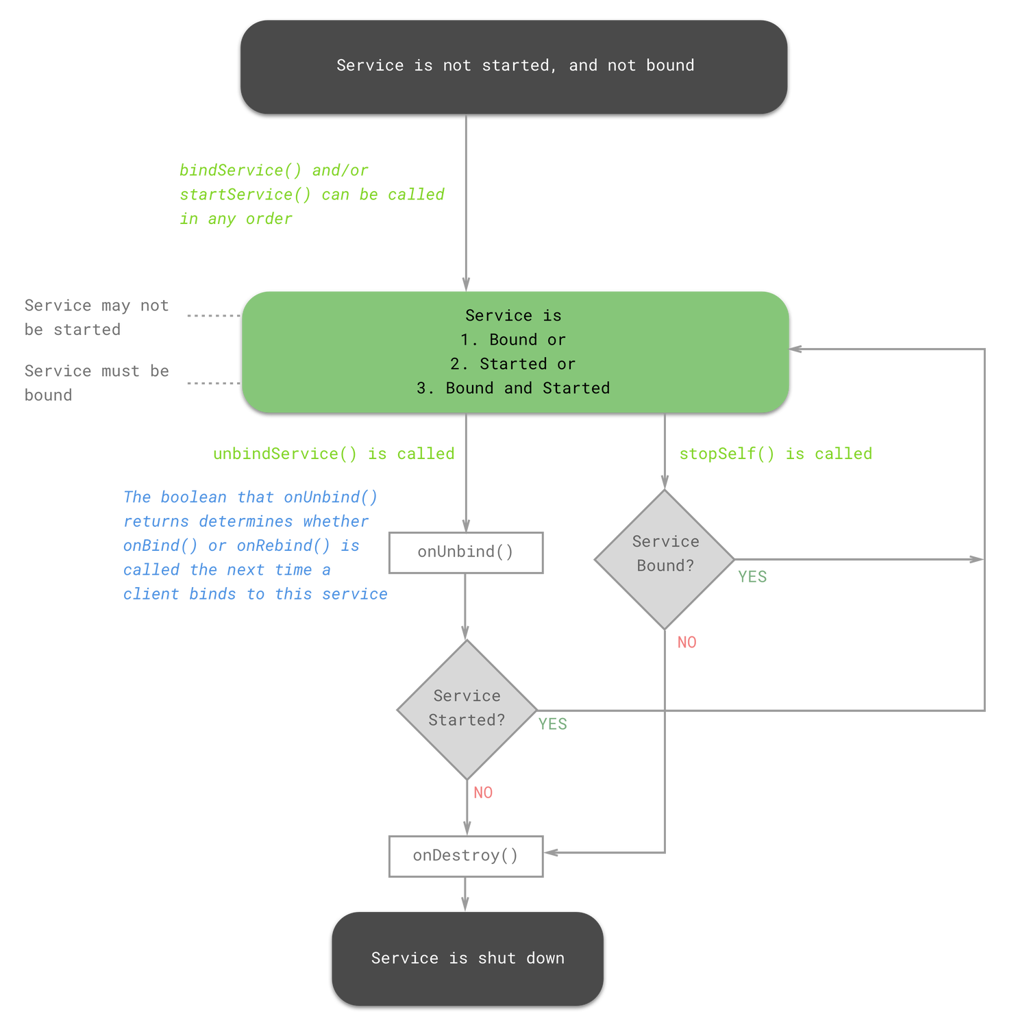 Deep Dive Into Android Services Proandroiddev After Several Hand Revisions I Ended Up With The Following Schematic Heres A Diagram That Summarizes These States And Transitions Between Them For Bound Started Service