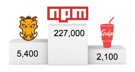 Gulp has ~2,100 plugins. Grunt has ~5,400. npm offers over 227,000 packages, growing at a rate of 400+ daily.