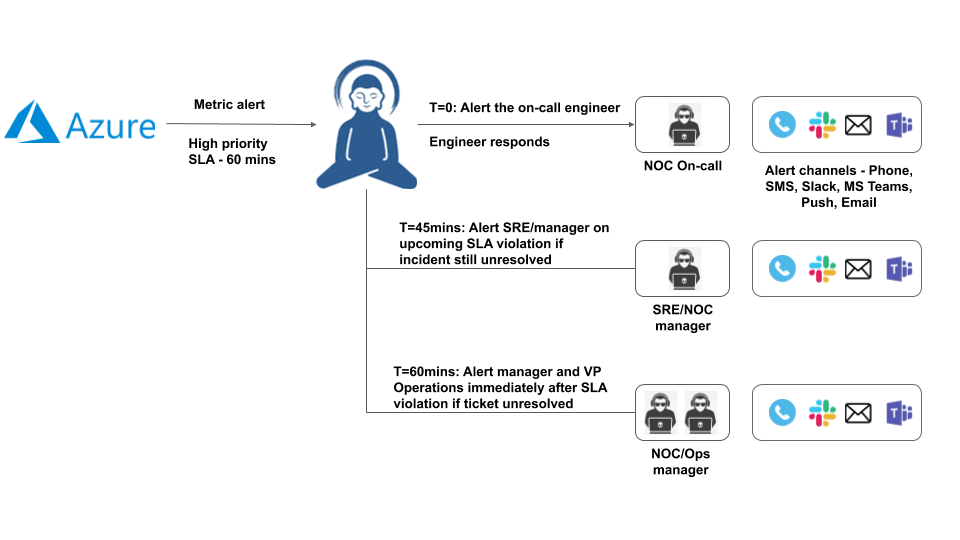 Azure service health alerts and escalation with Zenduty