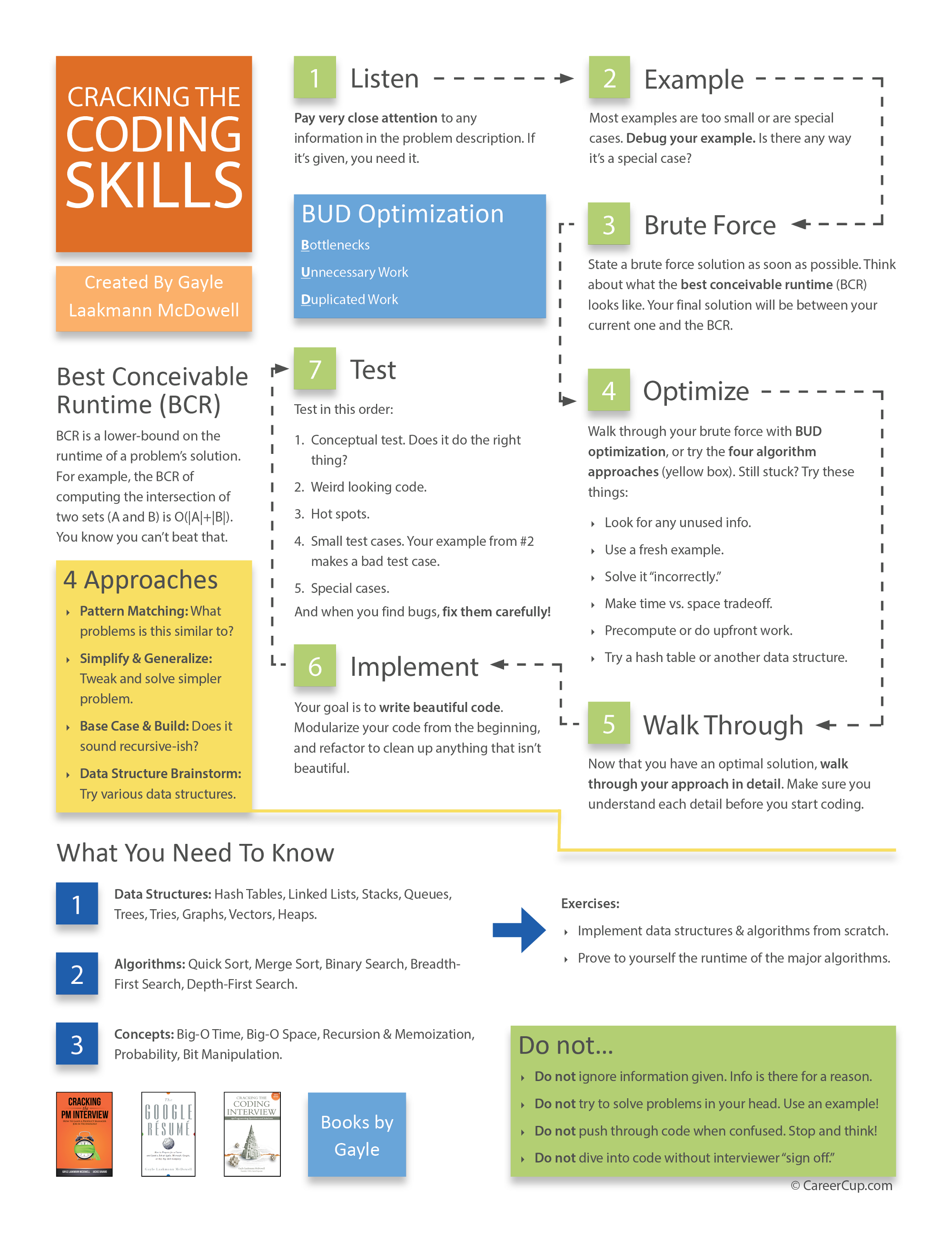 The ultimate tech interview problem flowchart kevin js kim medium here is a copy of the handout which she makes available on her site at careercup nvjuhfo Gallery