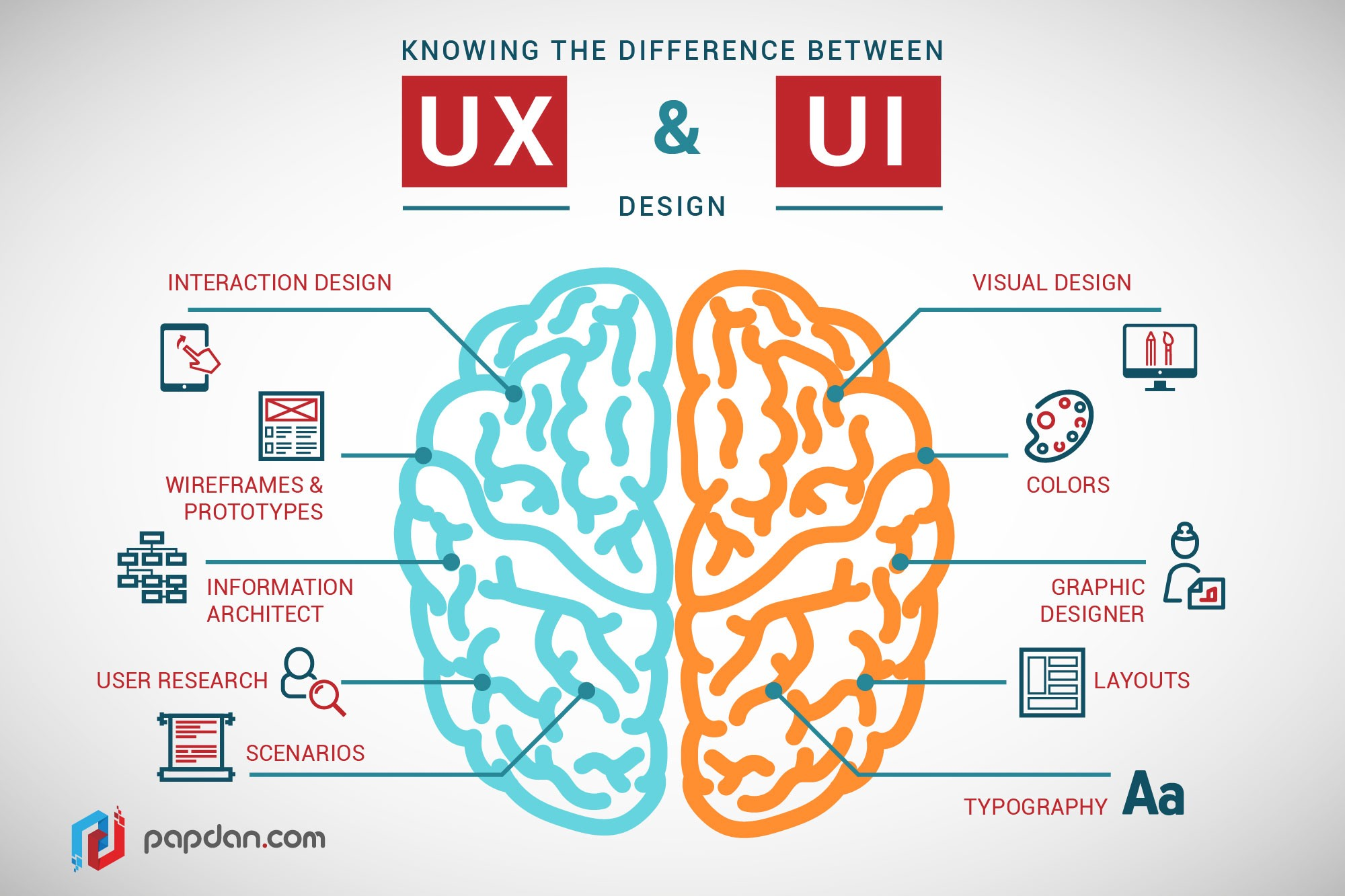 Image result for ux design