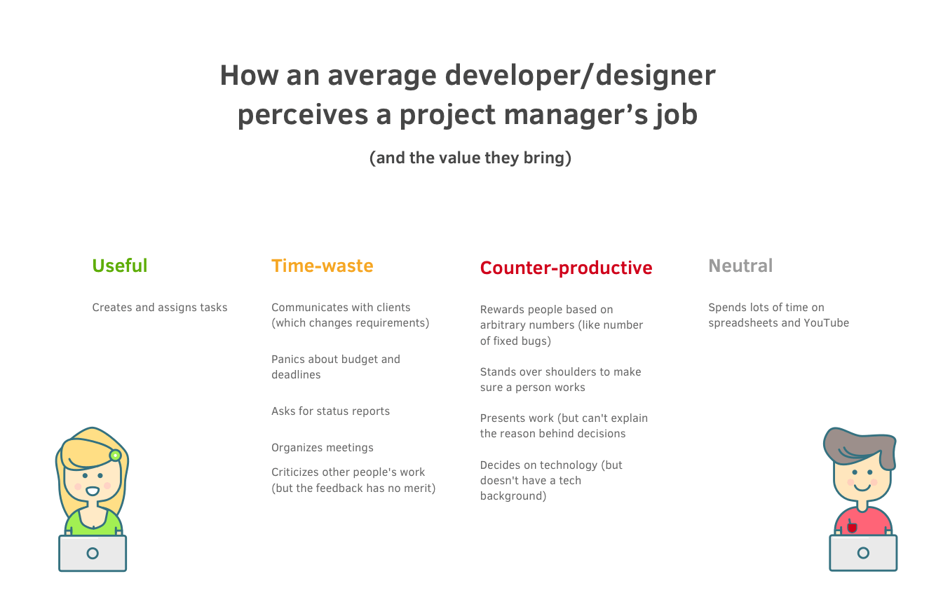 Project manager is a respected profession for active people