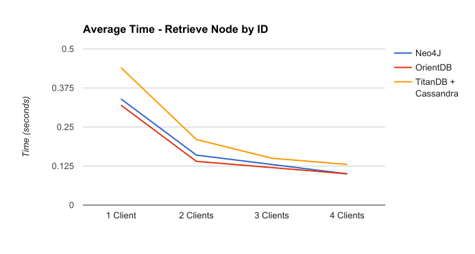 Chart with mean time that each DB took to retrieve a node by its id