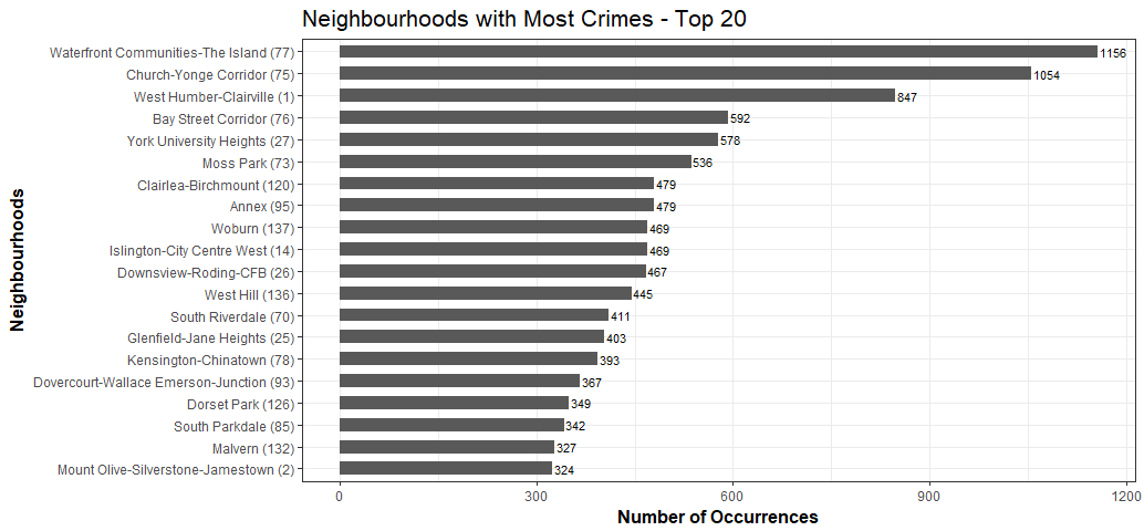 Exploring, Clustering and Mapping Toronto\'s Crimes – Towards Data ...