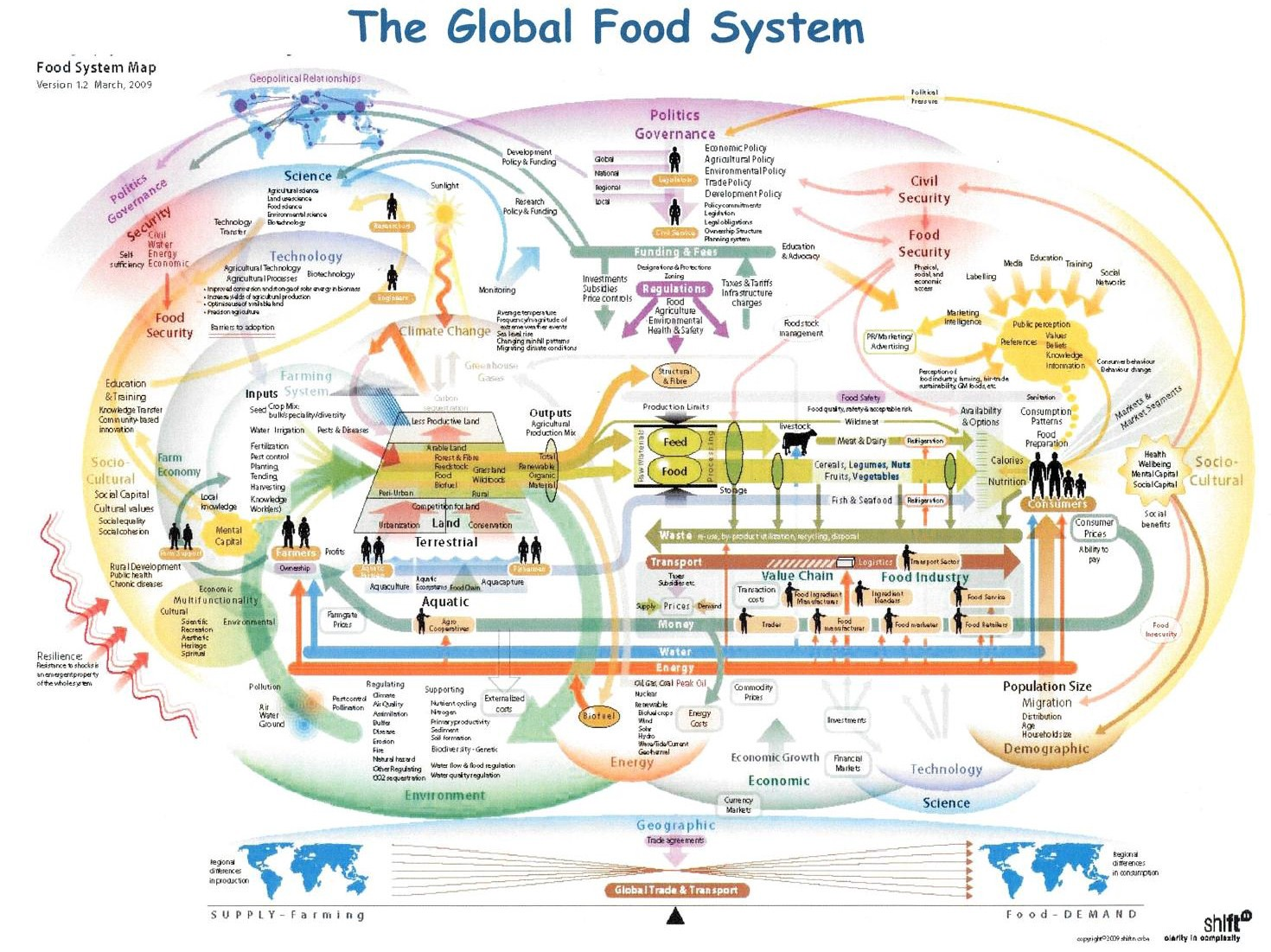 Global agricultural trade system