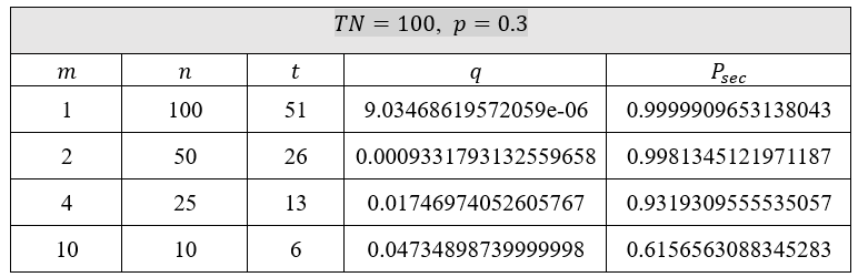 Figure 8 Security computation for p=0.3 and TN=100