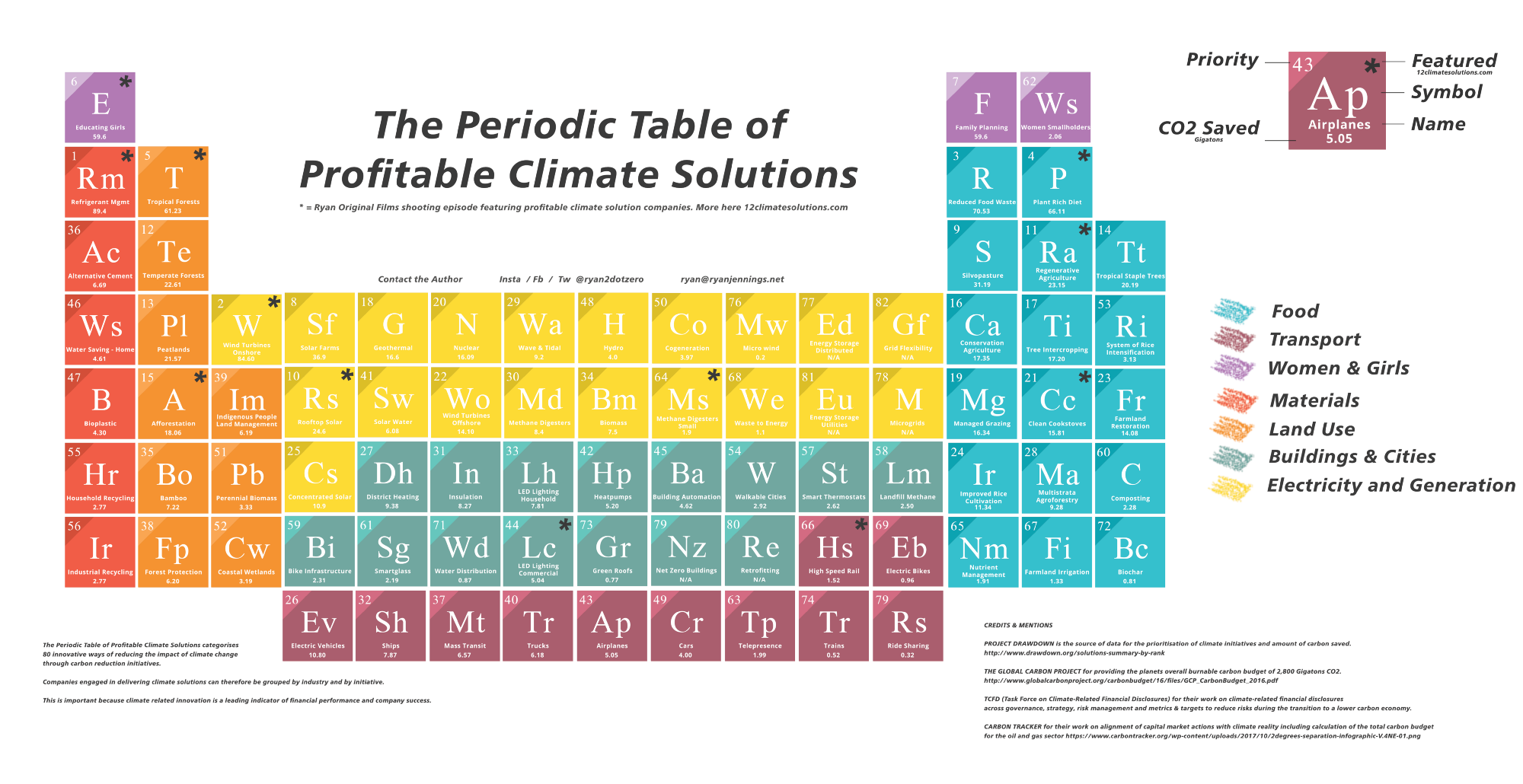 Its time for climate capitalism its your turn the periodic table for profitable climate solutions credit ryan jennings gamestrikefo Gallery