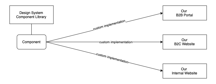 Multiple applications creating different custom implementations from a 3rd party library component.