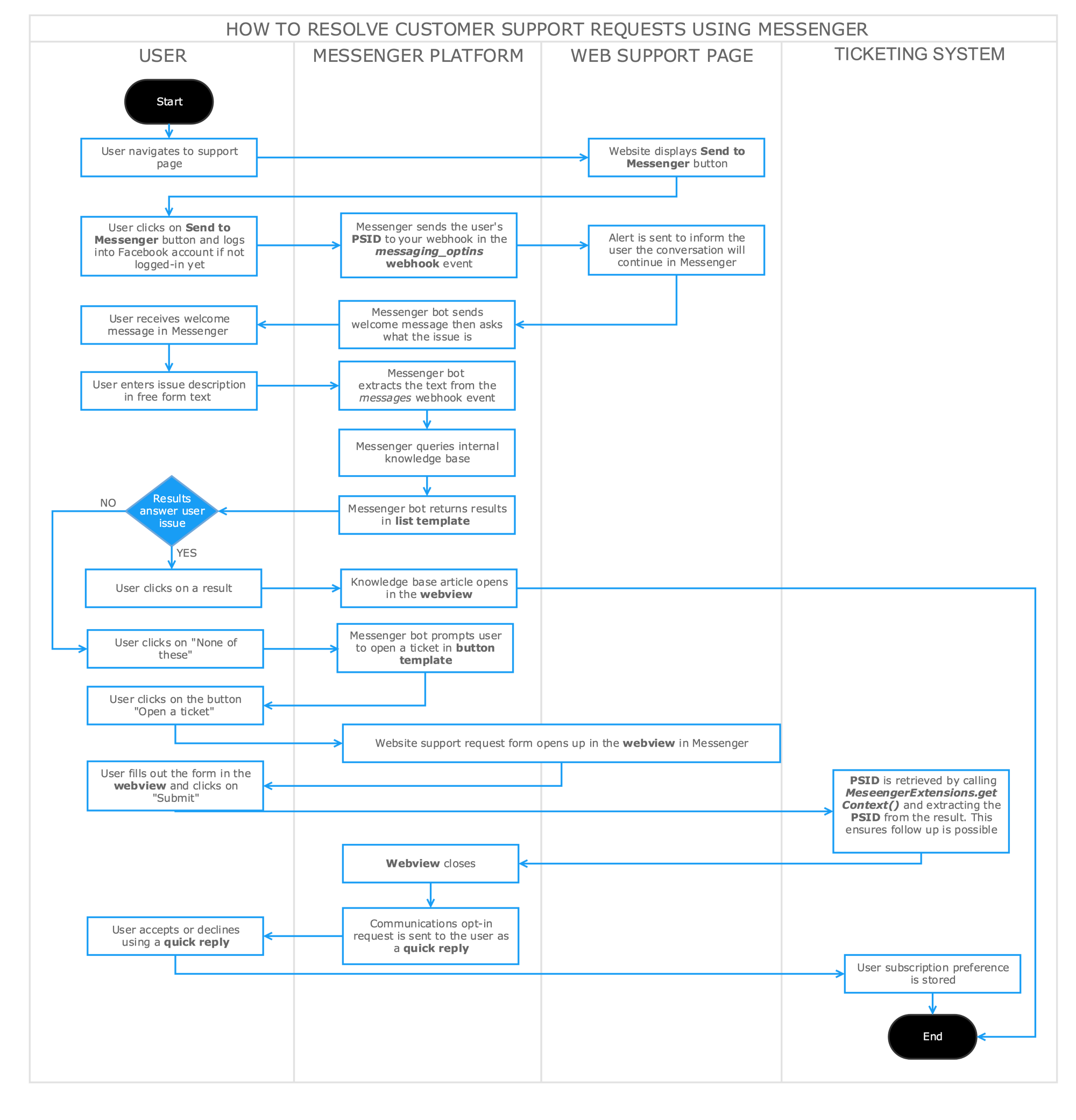 Blueprint handling customer service in messenger messenger architecture overview malvernweather Images