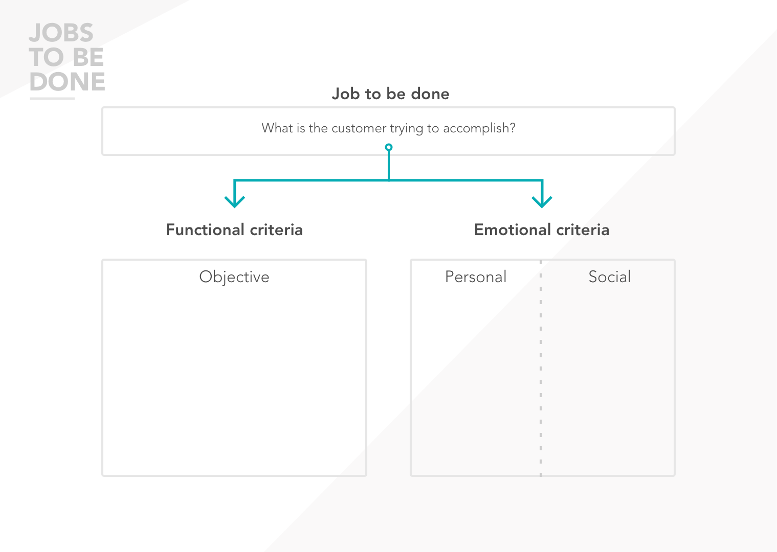 Get to know your user: personas & jobs to be done. – Prototypr
