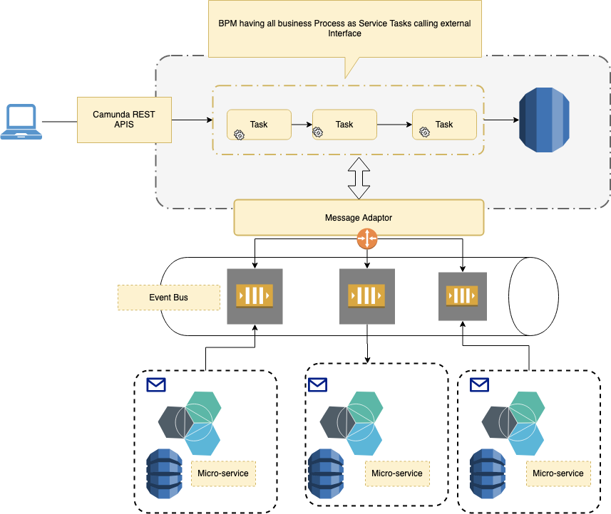 *Event-Driven Orchestration using BPMN*