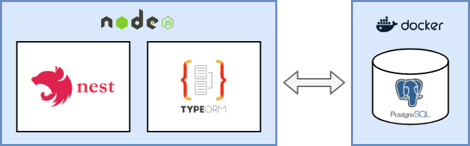 the setup - NestJS & typeORM connected to a PostgreSQL DB in a docker container