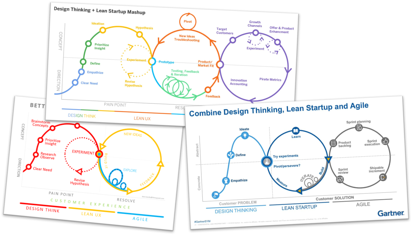 design thinking vs lean startup Design thinking vs lean startup if you build it, will they come traditionally, a business would build a product and hope to find customers who want to buy it.