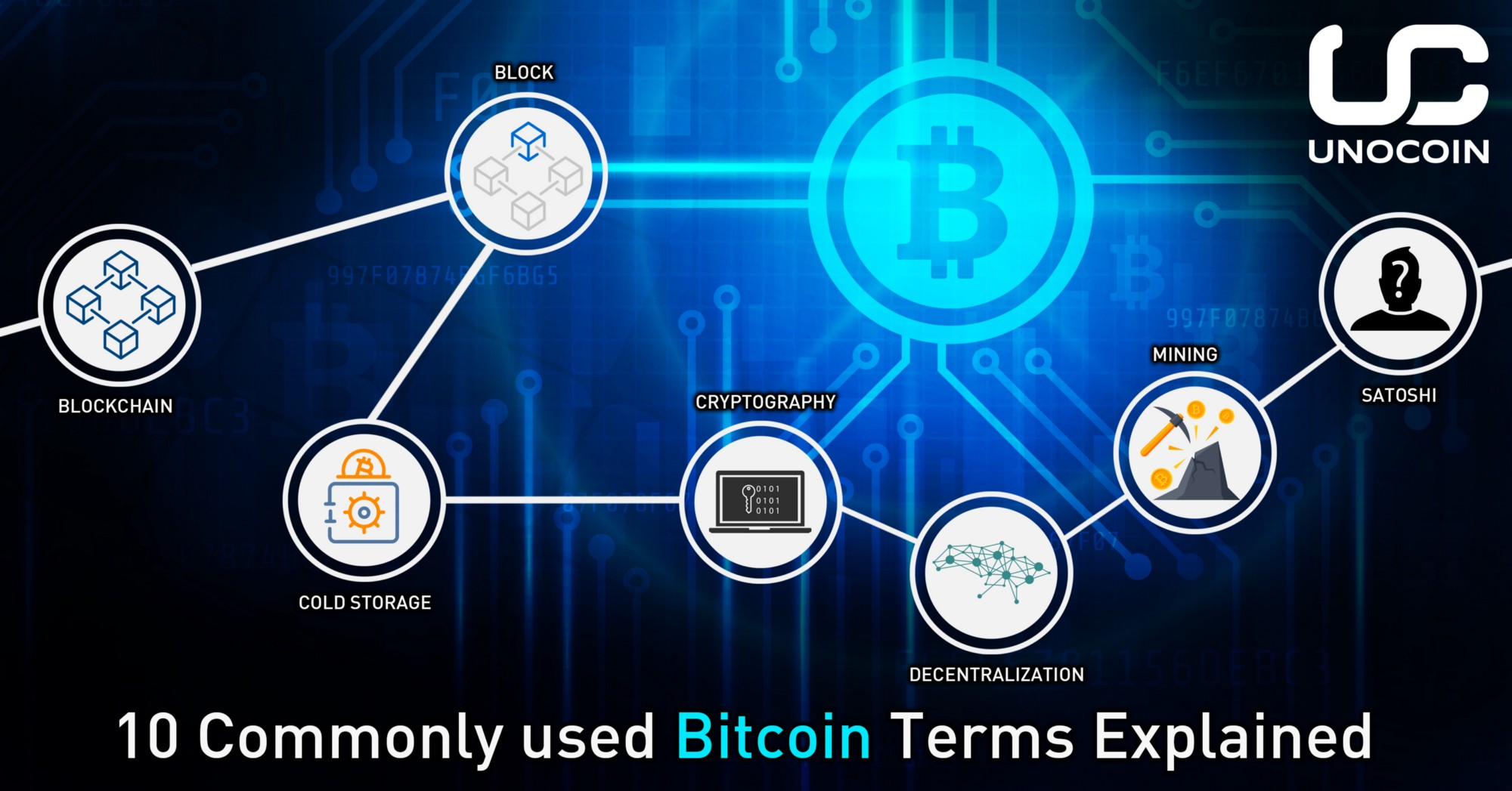 10 Commonly Used Bitcoin Terms Explained Unocoin