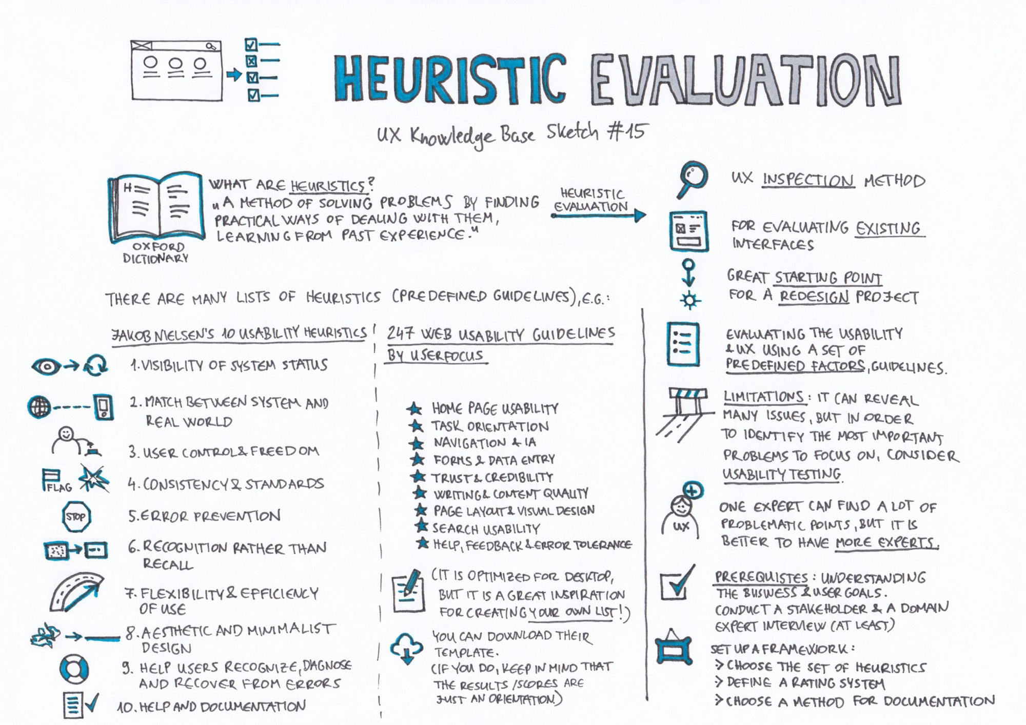 Génial Heuristic Evaluationu2014 UX Knowledge Base Sketch #15