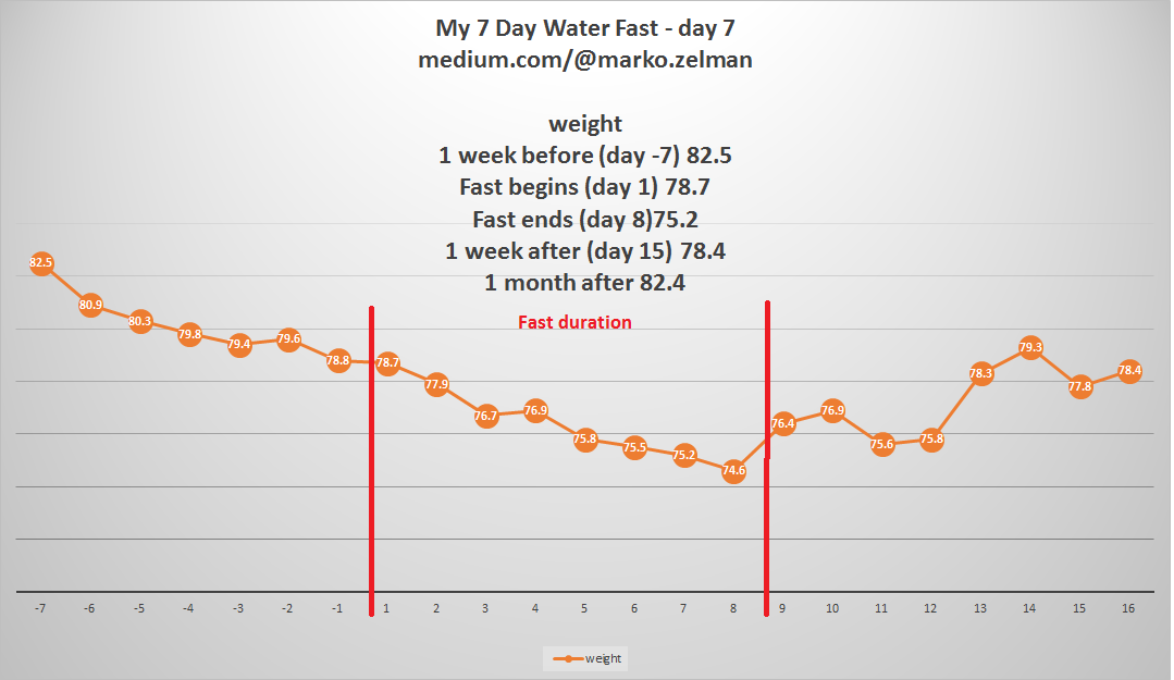 I Weighed Myself Every Morning Upon Waking Up After Depleting The Excess Liquids From My Body And Here Are The Results Not Receiving Any Calories