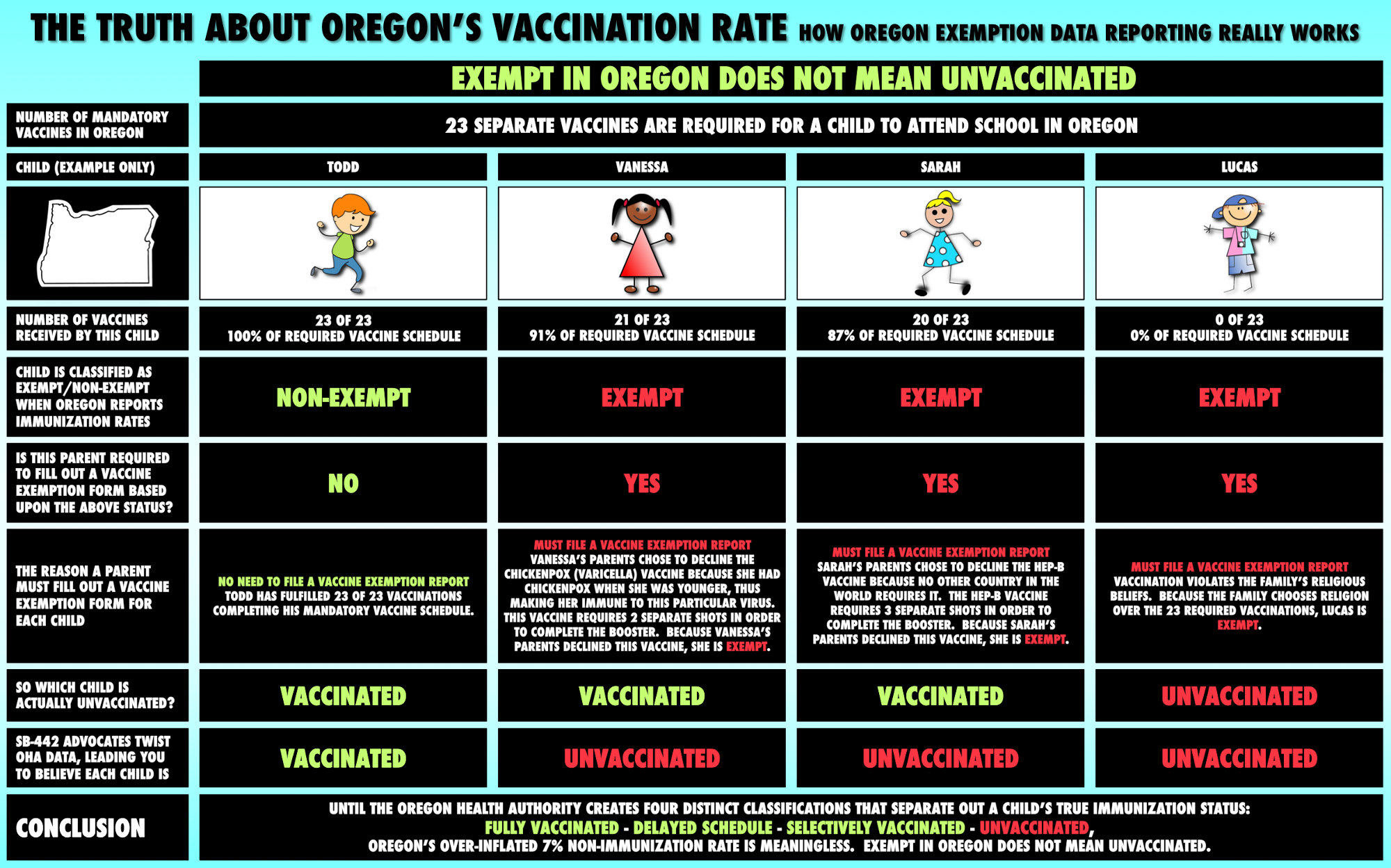 The Truth About California's Vaccination Rates – NoOnSB442 – Medium